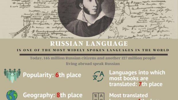 6 июня в мире отмечают «День русского языка»